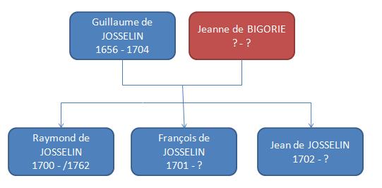 Arbre-Genealogique-Bigorie