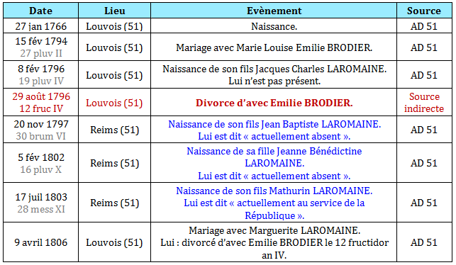 Etat-civil-genealogie-claude-laromaine