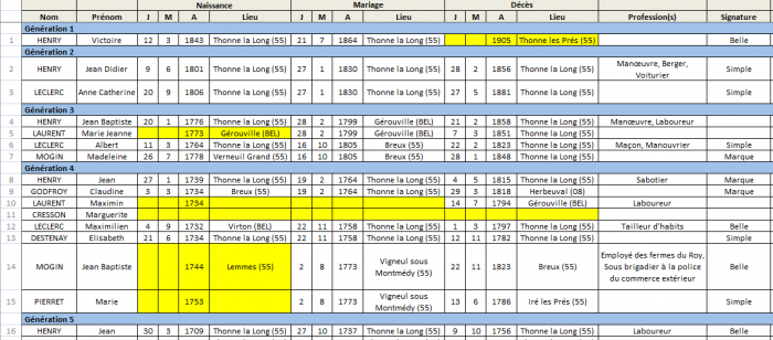 Microsoft Excel - Bilan Ancêtres