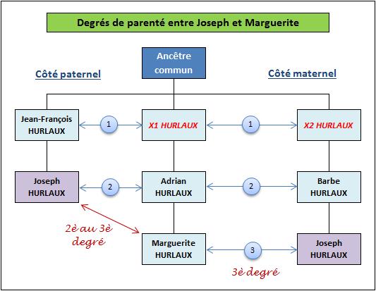 Degres_Parente_Joseph_Marguerite