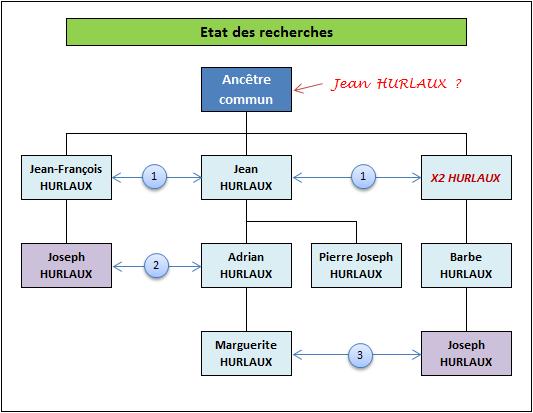 Etat de mes recherches sur la famille Hurlaux
