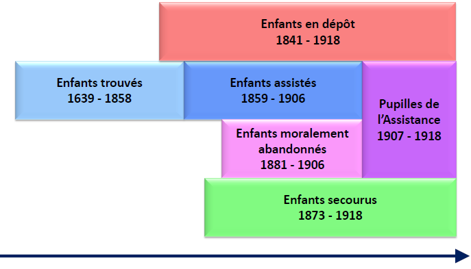 Chronologie - Enfants assistés de la Seine
