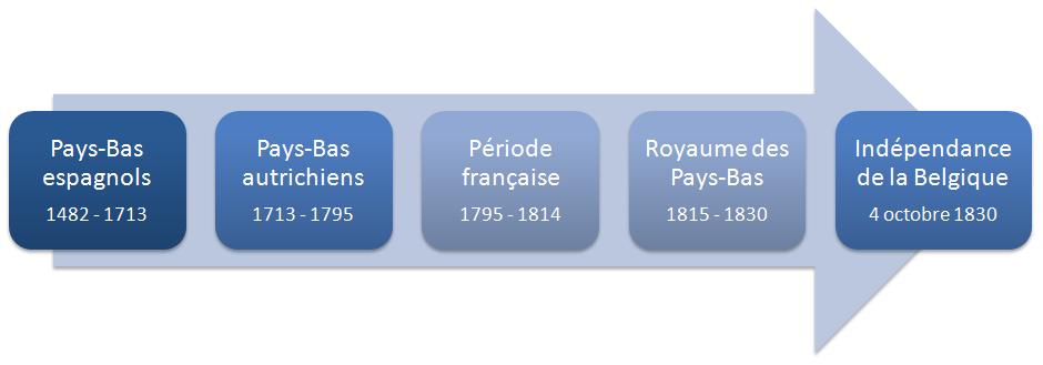 Chronologie de l'Histoire de la Belgique