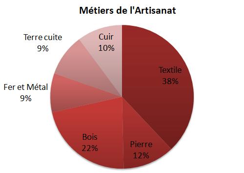 Statistiques - Métiers de l'Artisanat