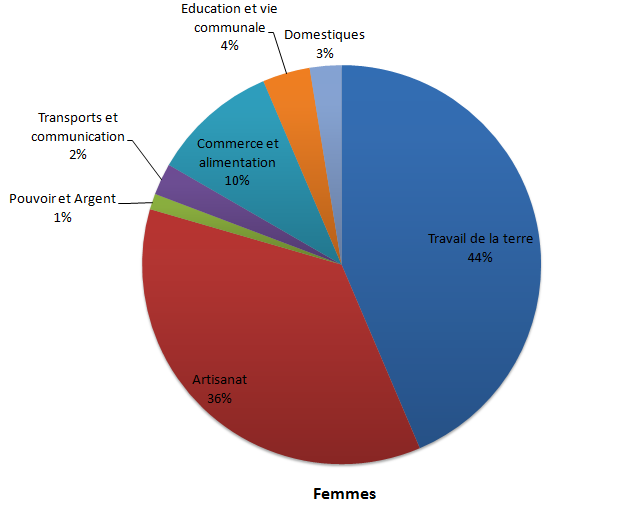 Statistiques - Métiers exercés par les hommes