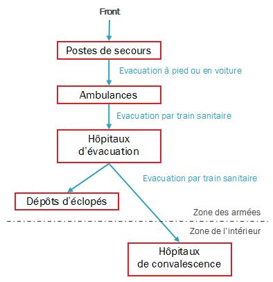 Schéma simplifié du Service de Santé pendant la Grande Guerre