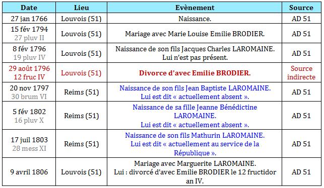 Ligne de vie de Claude Laromaine