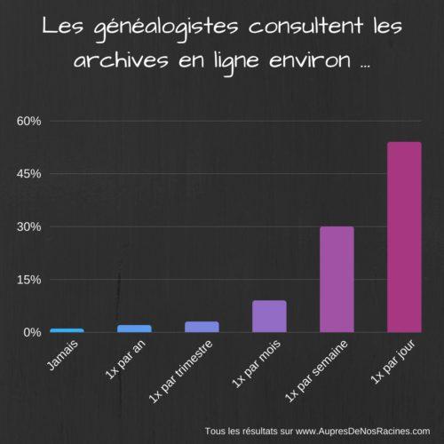 Les généalogistes et les archives en ligne