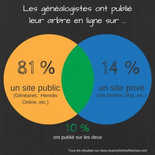 Les généalogistes et leur arbre en ligne