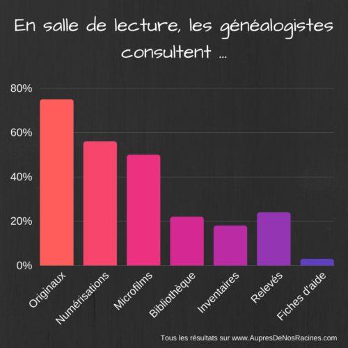 Les généalogistes connectés et les archives