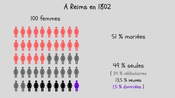 Femmes seules à Reims en 1802