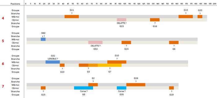 analyse-segments-ADN-genealogie