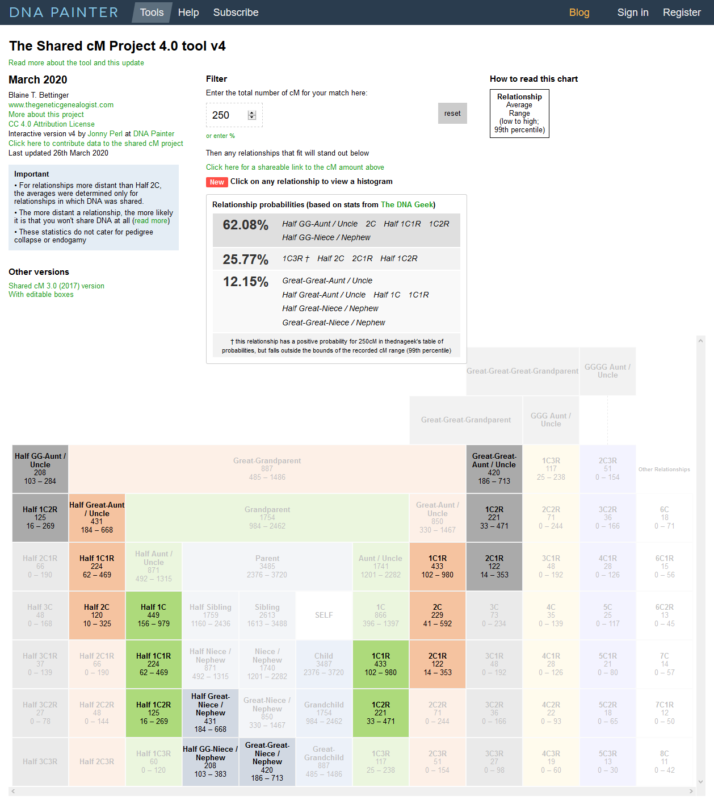 Exemple de résultats pour 250 cM d'ADN partagé