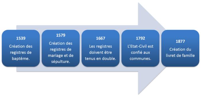 Frise chronologique des grandes dates de l'état civil français